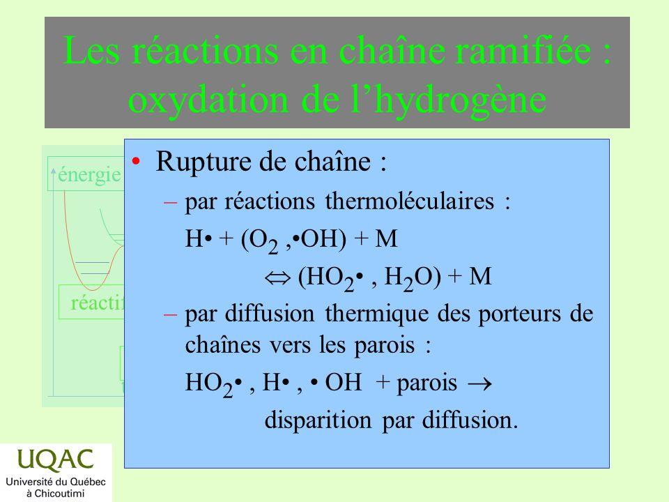 réactifs produits énergie temps Rupture de chaîne : –par réactions thermoléculaires : H + (O 2,OH) + M (HO 2, H 2 O) + M –par diffusion thermique des