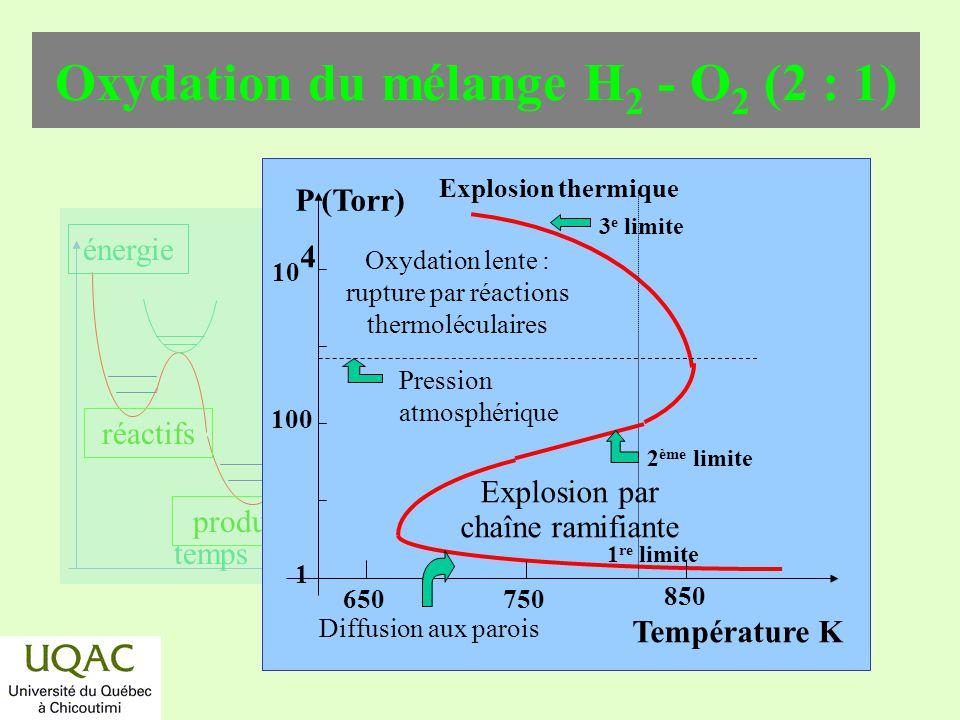 réactifs produits énergie temps Oxydation du mélange H 2 - O 2 (2 : 1) Température K 1 re limite Explosion thermique Explosion par chaîne ramifiante P