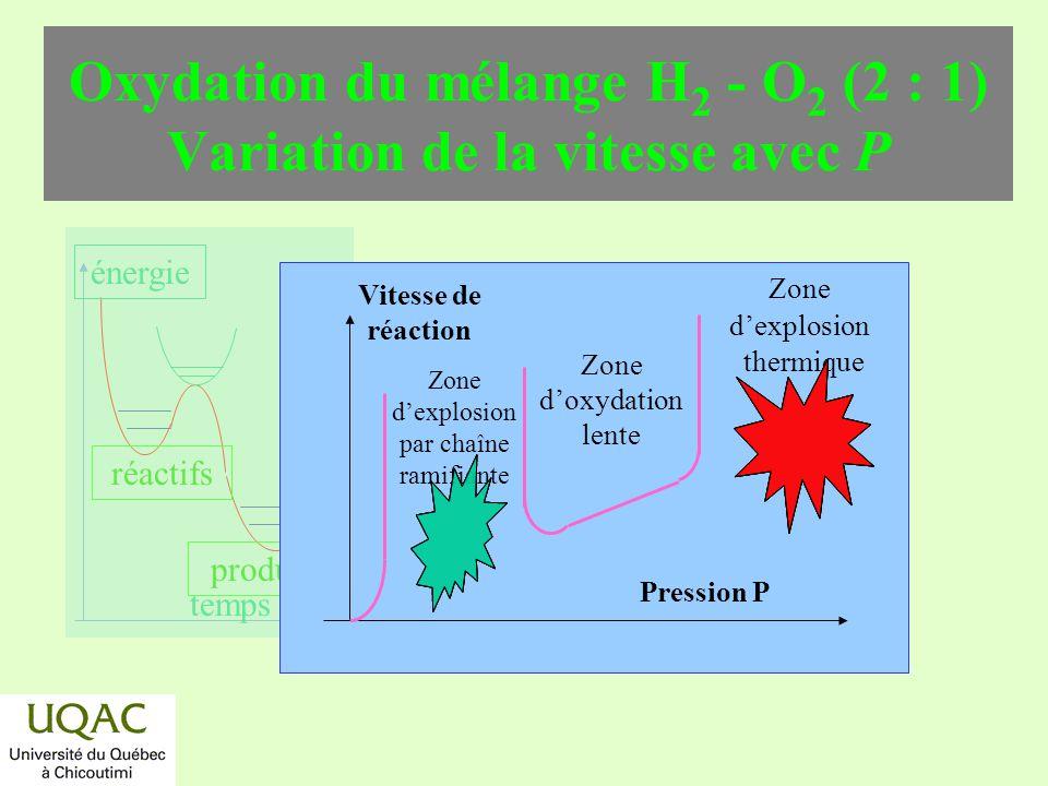 réactifs produits énergie temps Oxydation du mélange H 2 - O 2 (2 : 1) Variation de la vitesse avec P Pression P Vitesse de réaction Zone dexplosion t