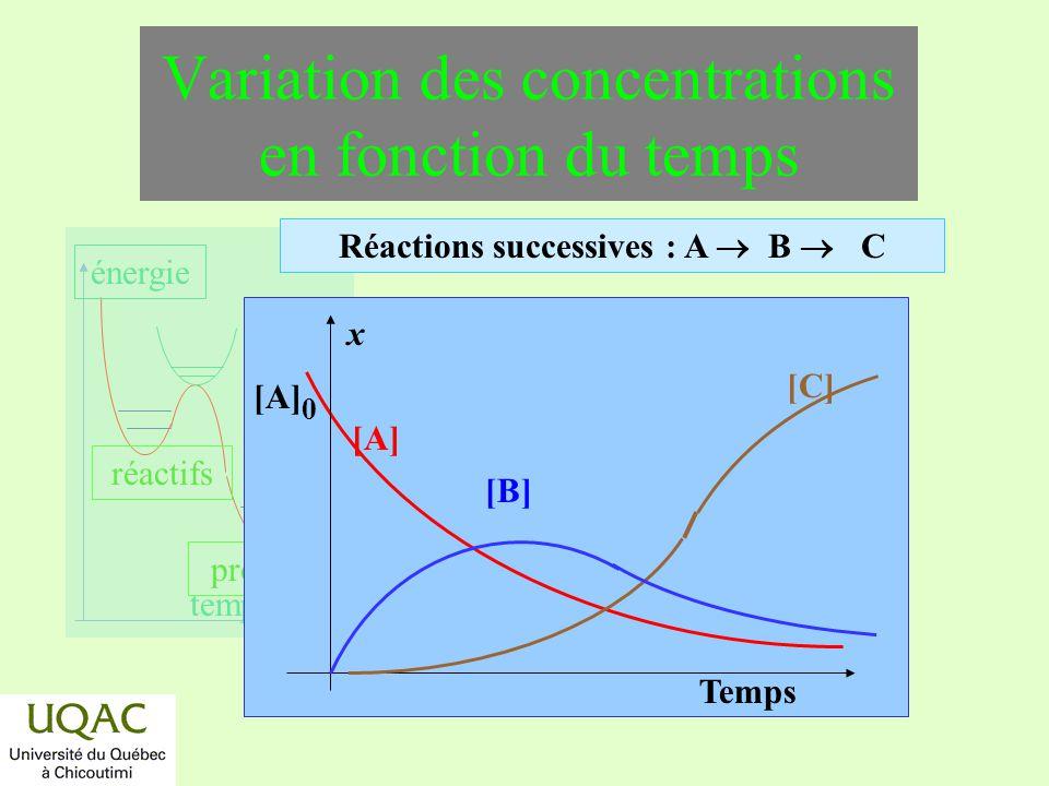 réactifs produits énergie temps Variation des concentrations en fonction du temps Réactions successives : A B C [A] [A] 0 x Temps [C] [B]