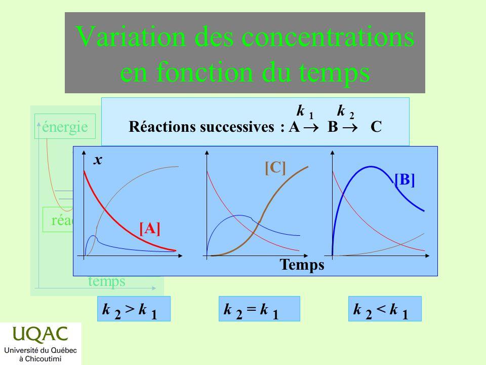 réactifs produits énergie temps [A] x k 2 > k 1 [B] Temps Réactions successives : A B C k 1k 1 k 2k 2 [C] k 2 = k 1 k 2 < k 1 Variation des concentrat