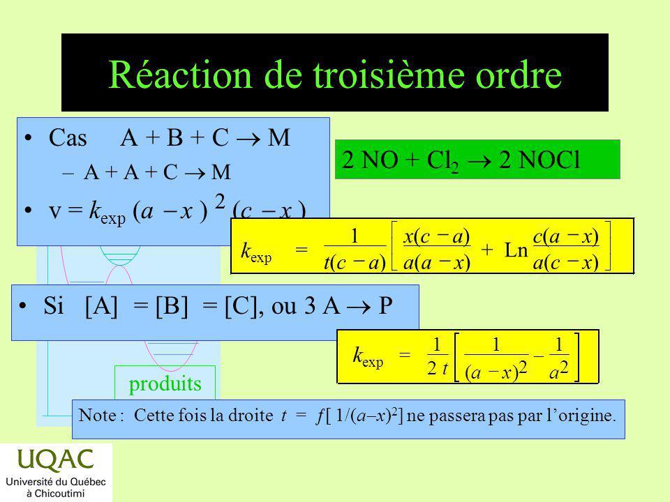 réactifs produits énergie temps Réaction de troisième ordre Cas A + B + C M –A + A + C M v = k exp (a x ) 2 (c x ) Si [A] = [B] = [C], ou 3 A P Note :