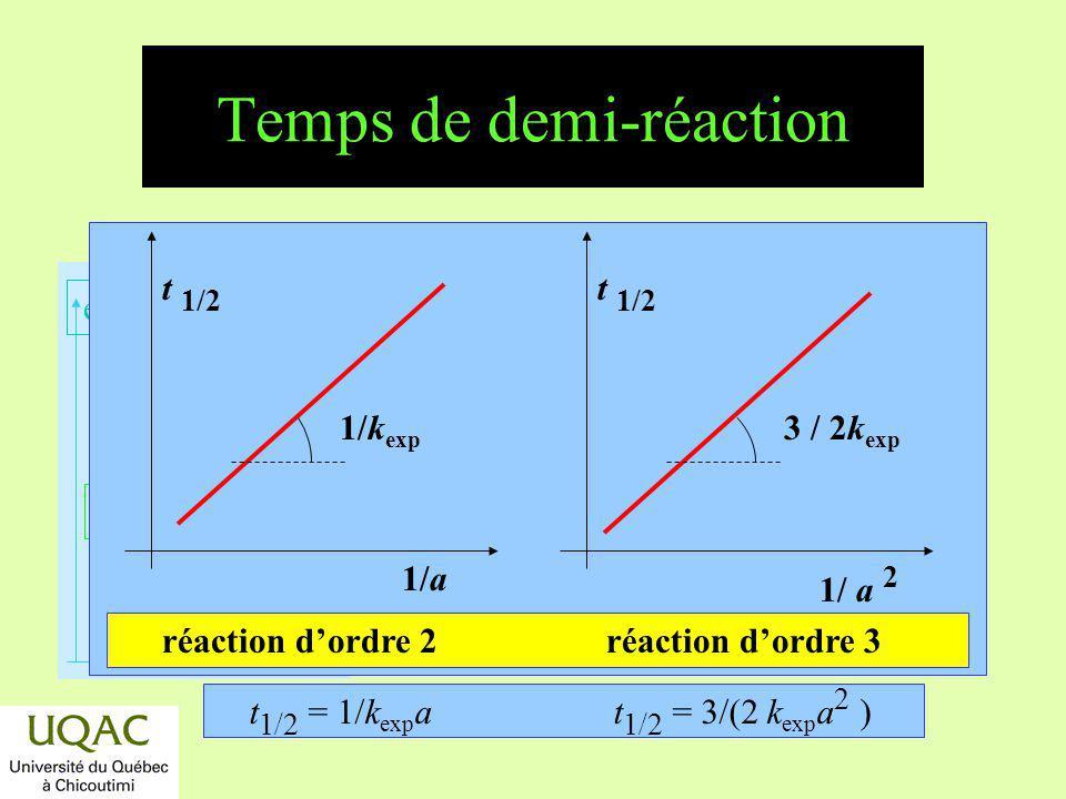 réactifs produits énergie temps Temps de demi-réaction t 1/2 1/a 1/k exp 1/ a 2 3 / 2k exp réaction dordre 2 réaction dordre 3 t 1/2 = 1/k exp a t 1/2