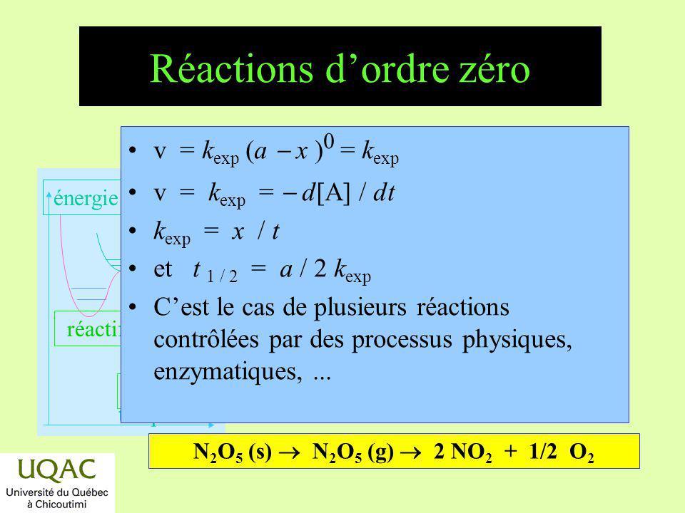 réactifs produits énergie temps Réactions dordre zéro v = k exp (a x ) 0 = k exp v = k exp = d[A] / dt k exp = x / t et t 1 / 2 = a / 2 k exp Cest le