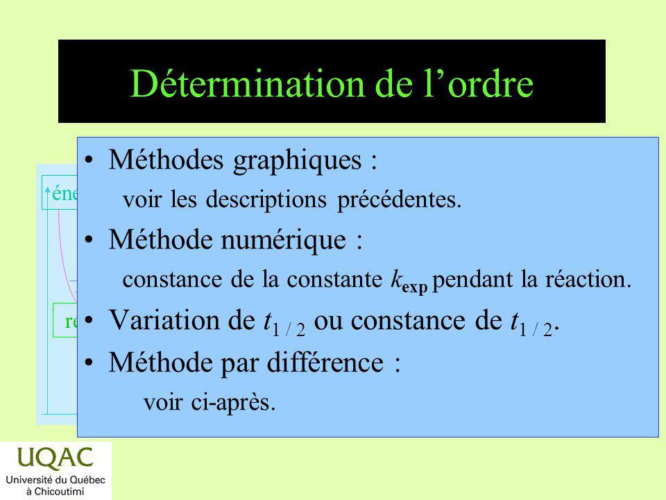 réactifs produits énergie temps Détermination de lordre Méthodes graphiques : voir les descriptions précédentes. Méthode numérique : constance de la c