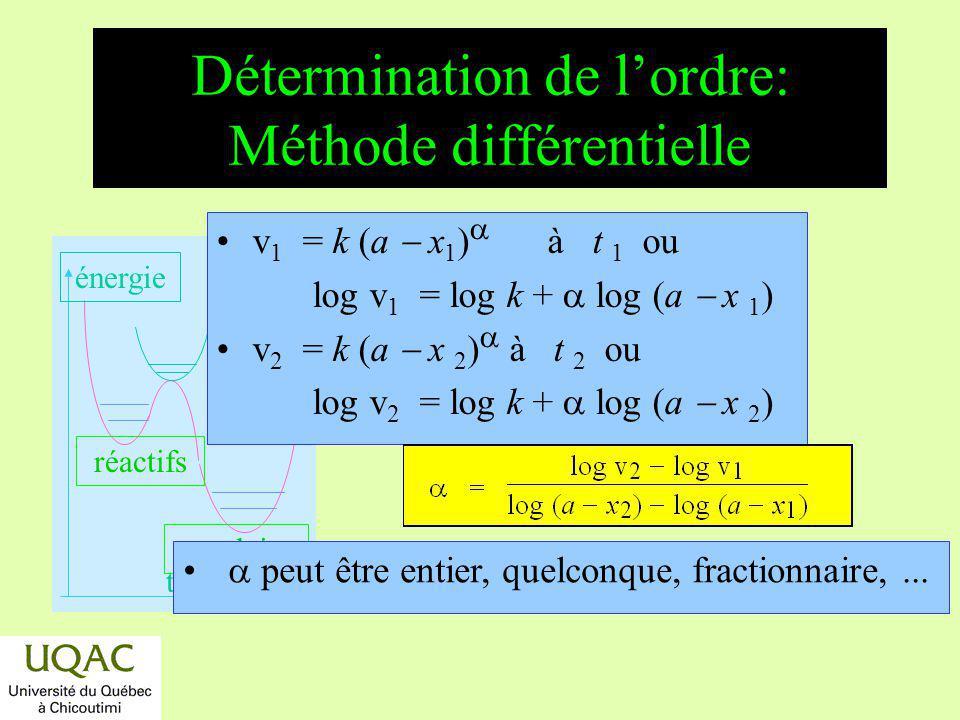 réactifs produits énergie temps Détermination de lordre: Méthode différentielle v 1 = k (a x 1 ) à t 1 ou log v 1 = log k + log (a x 1 ) v 2 = k (a x