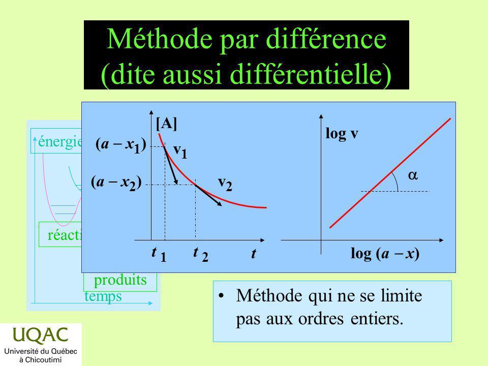 réactifs produits énergie temps Méthode par différence (dite aussi différentielle) Méthode qui ne se limite pas aux ordres entiers. [A] t 1 t 2 (a x 1