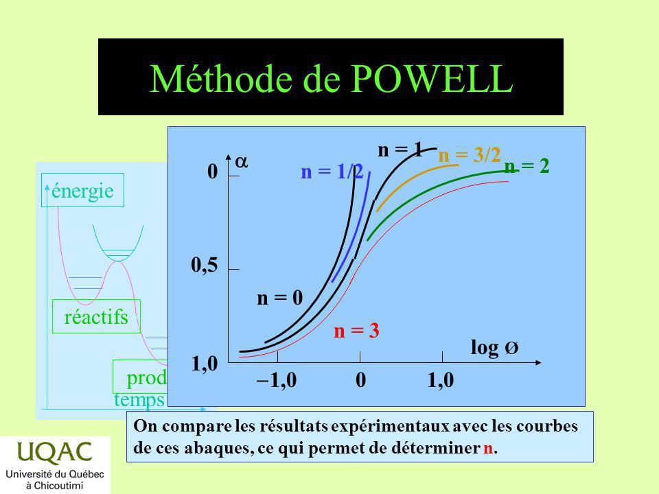 réactifs produits énergie temps On compare les résultats expérimentaux avec les courbes de ces abaques, ce qui permet de déterminer n. n = 3 n = 0 n =