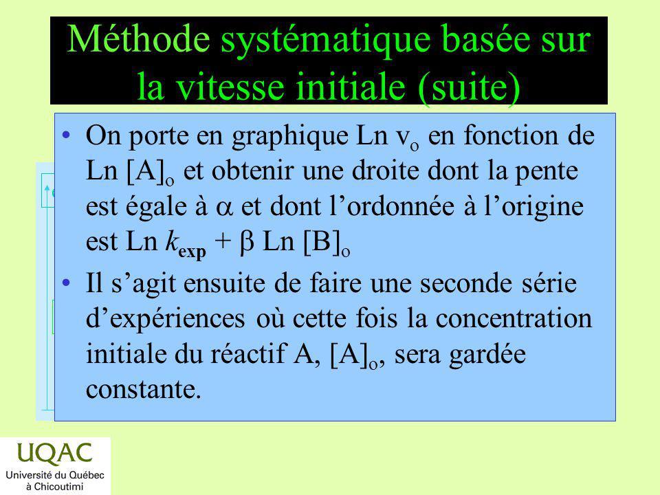 réactifs produits énergie temps On porte en graphique Ln v o en fonction de Ln [A] o et obtenir une droite dont la pente est égale à et dont lordonnée