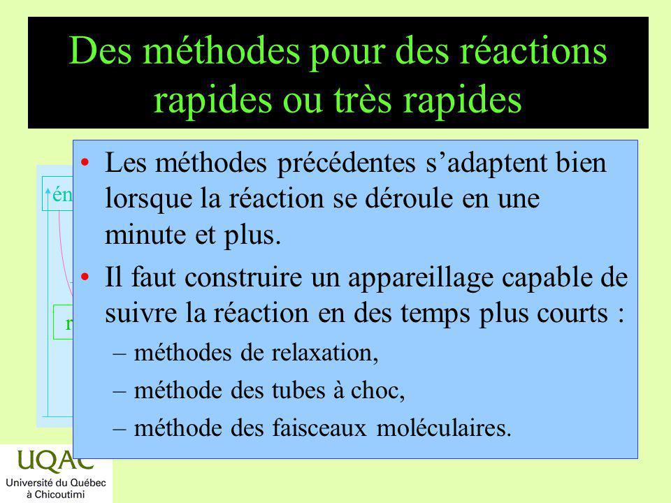 réactifs produits énergie temps Les méthodes précédentes sadaptent bien lorsque la réaction se déroule en une minute et plus. Il faut construire un ap
