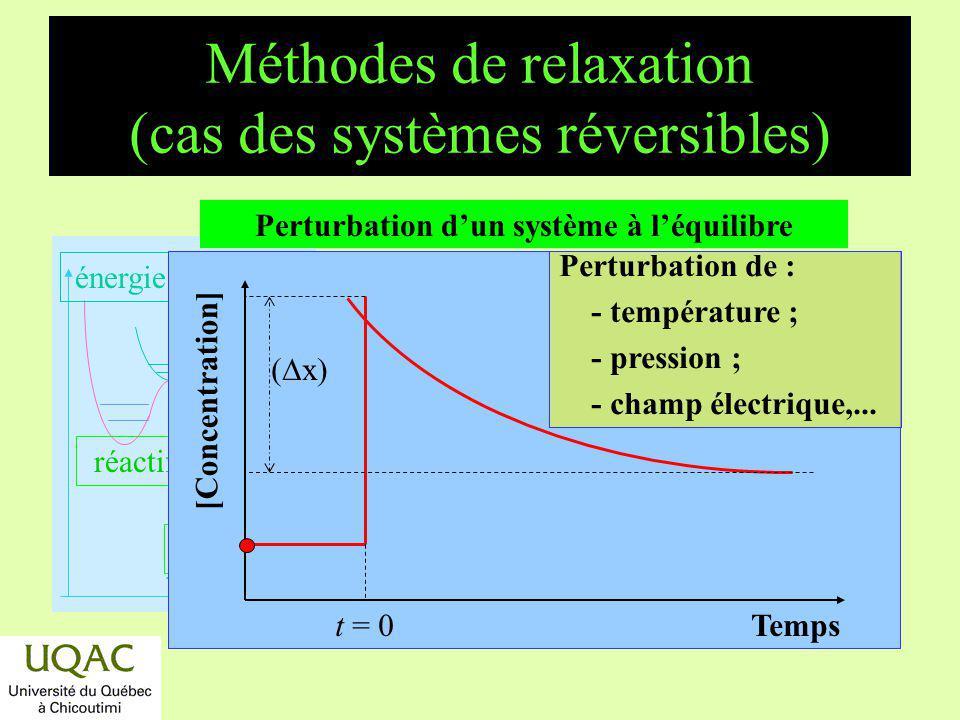 réactifs produits énergie temps Méthodes de relaxation (cas des systèmes réversibles) Temps [Concentration] t = 0 ( x) Perturbation dun système à léqu