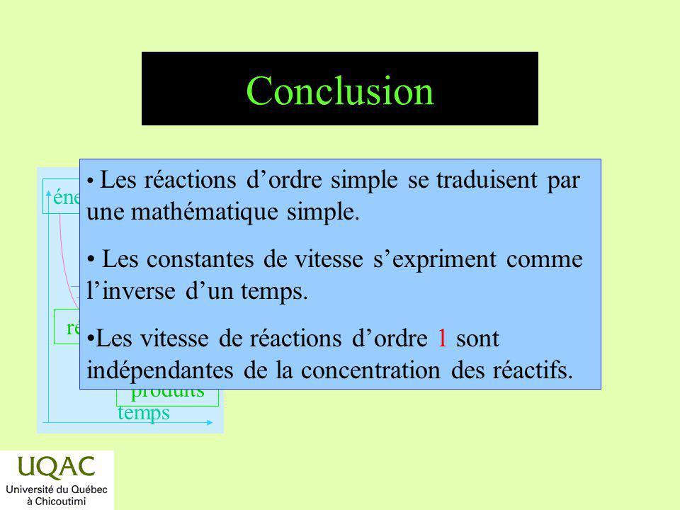 réactifs produits énergie temps Conclusion Les réactions dordre simple se traduisent par une mathématique simple. Les constantes de vitesse sexpriment