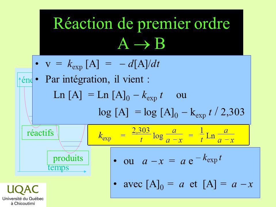réactifs produits énergie temps Réaction de premier ordre A B v = k exp [A] = d[A]/dt Par intégration, il vient : Ln [A] = Ln [A] 0 k exp t ou log [A]