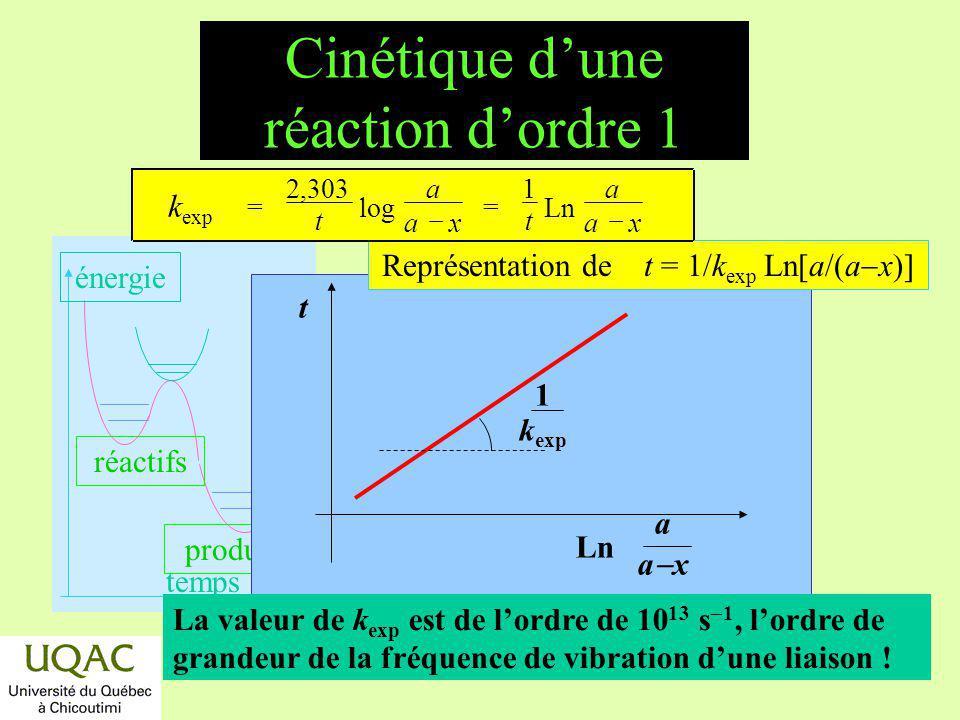 réactifs produits énergie temps Réactions dordre zéro v = k exp (a x ) 0 = k exp v = k exp = d[A] / dt k exp = x / t et t 1 / 2 = a / 2 k exp Cest le cas de plusieurs réactions contrôlées par des processus physiques, enzymatiques,...
