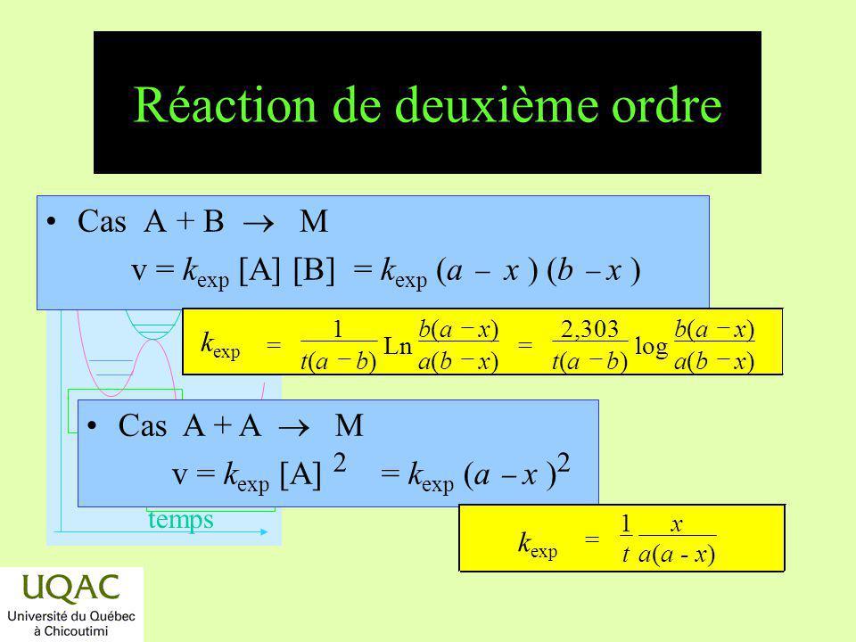 réactifs produits énergie temps Cinétique dune réaction dordre 2 tt 1 / k exp 1 k exp x a (a x) [A] 0 [B] 0 [A] 0 = [B] 0 Ln 1 b (a x ) (a b ) a (b x ) t = (1/k exp ) x/[a(a x)] t = [1/k exp (a b)] Ln[b(a x)/a(b x)]