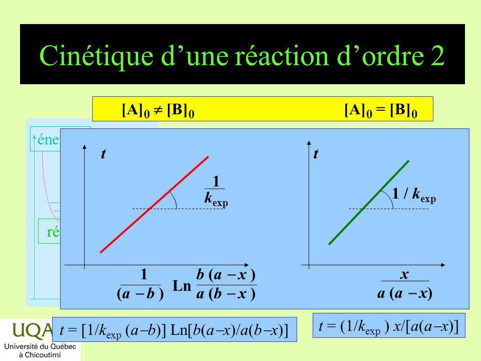 réactifs produits énergie temps Détermination de lordre: Méthode différentielle v 1 = k (a x 1 ) à t 1 ou log v 1 = log k + log (a x 1 ) v 2 = k (a x 2 ) à t 2 ou log v 2 = log k + log (a x 2 ) peut être entier, quelconque, fractionnaire,...