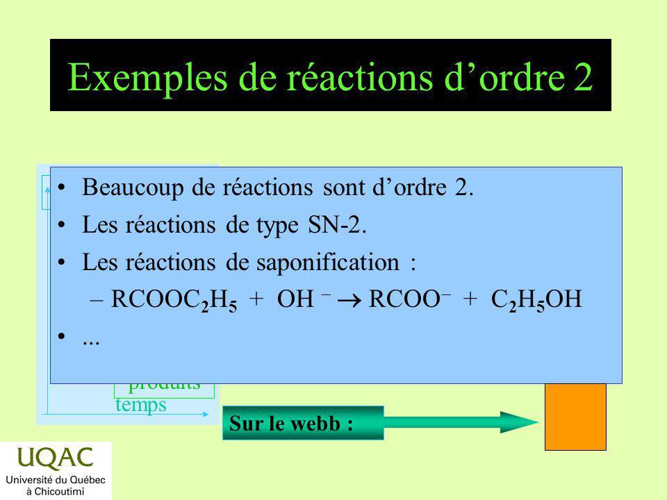 réactifs produits énergie temps Réaction de troisième ordre Cas A + B + C M –A + A + C M v = k exp (a x ) 2 (c x ) Si [A] = [B] = [C], ou 3 A P Note : Cette fois la droite t = [ 1/(a x) 2 ] ne passera pas par lorigine.