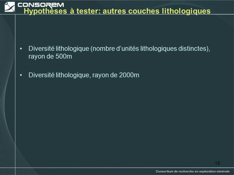 15 Hypothèses à tester: autres couches lithologiques Diversité lithologique (nombre dunités lithologiques distinctes), rayon de 500m Diversité litholo