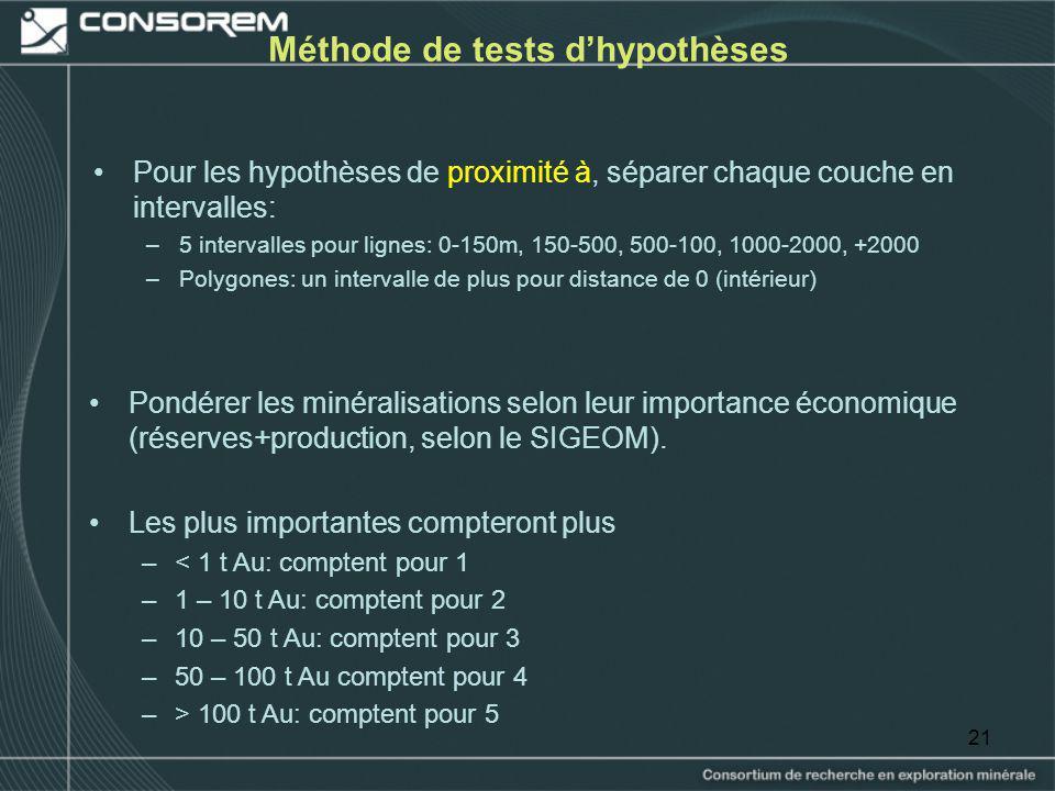 21 Méthode de tests dhypothèses Pour les hypothèses de proximité à, séparer chaque couche en intervalles: –5 intervalles pour lignes: 0-150m, 150-500,