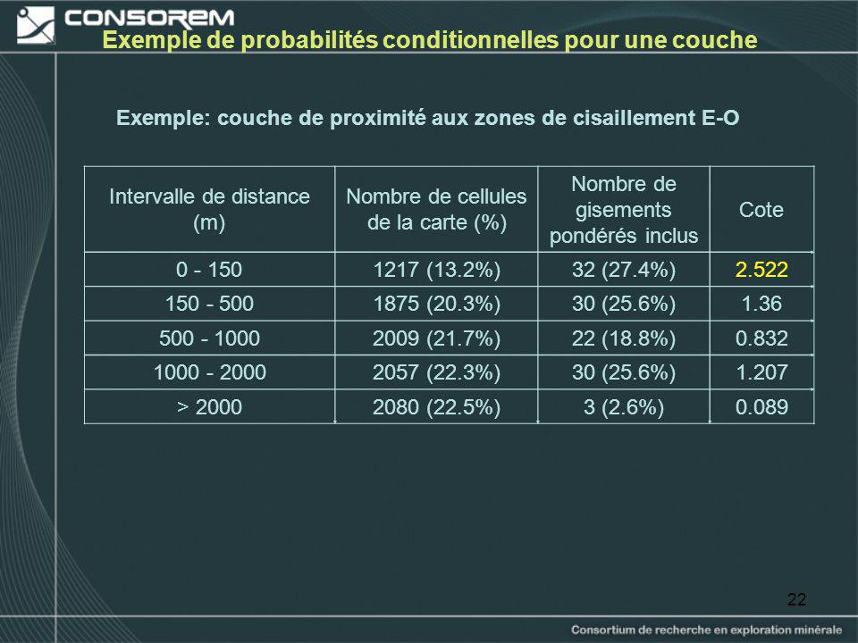 22 Exemple de probabilités conditionnelles pour une couche Intervalle de distance (m) Nombre de cellules de la carte (%) Nombre de gisements pondérés
