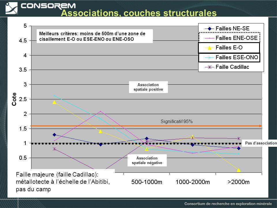 23 Associations, couches structurales Pas dassociation Association spatiale positive Association spatiale négative Meilleurs critères: moins de 500m d