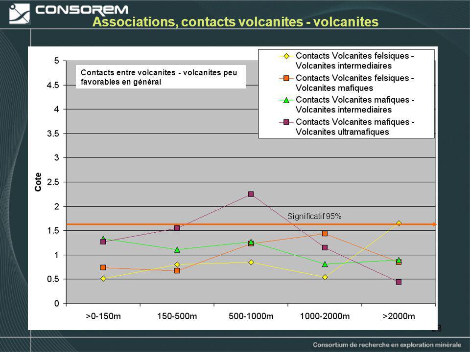28 Associations, contacts volcanites - volcanites Contacts entre volcanites - volcanites peu favorables en général Significatif 95%