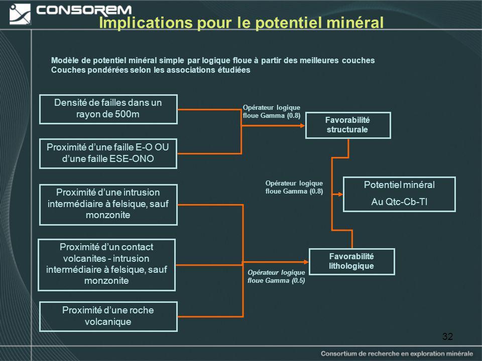 32 Implications pour le potentiel minéral Modèle de potentiel minéral simple par logique floue à partir des meilleures couches Couches pondérées selon