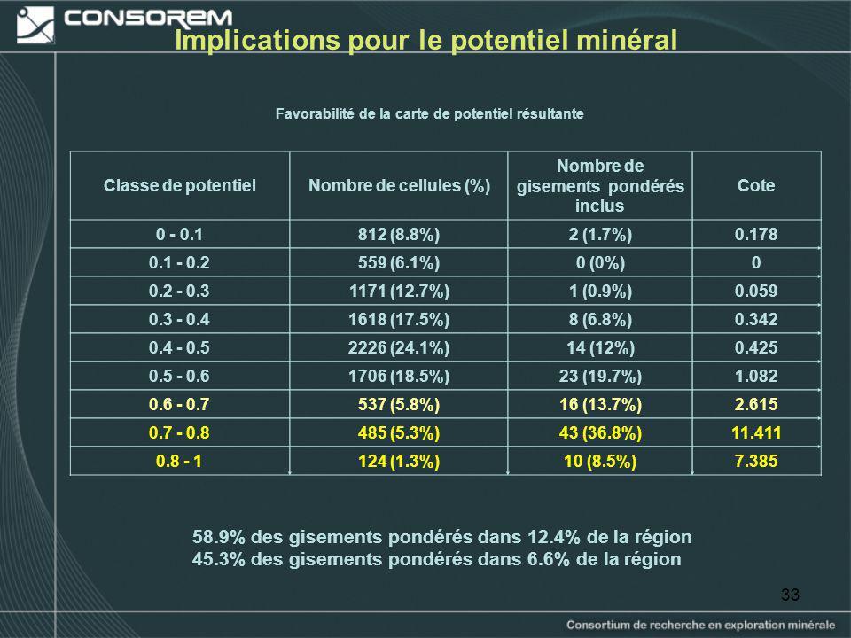 33 Implications pour le potentiel minéral 58.9% des gisements pondérés dans 12.4% de la région 45.3% des gisements pondérés dans 6.6% de la région Fav