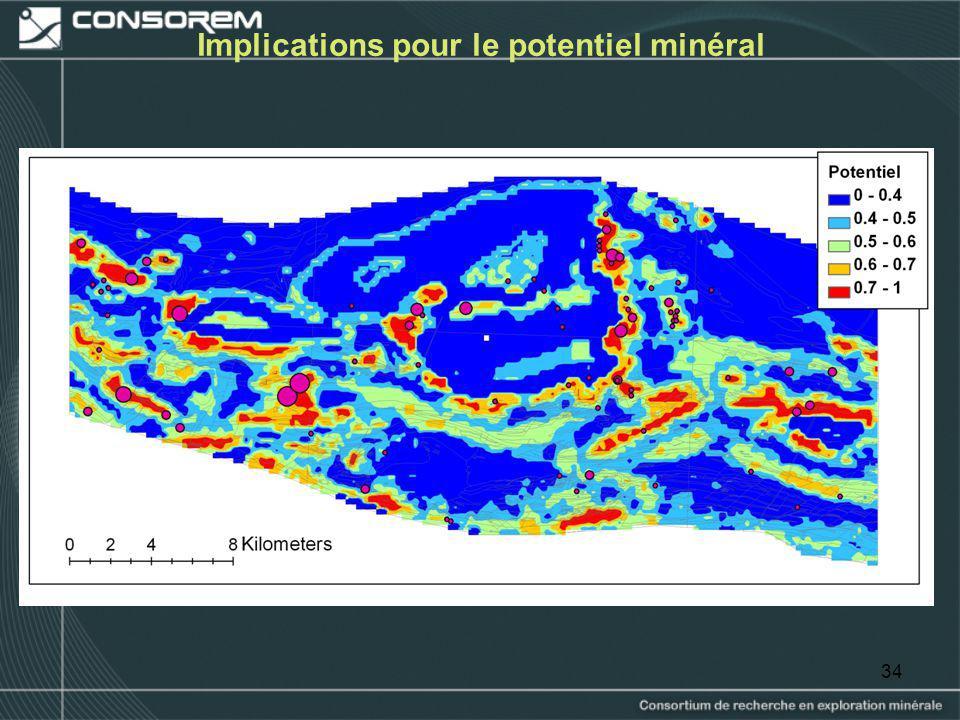 34 Implications pour le potentiel minéral