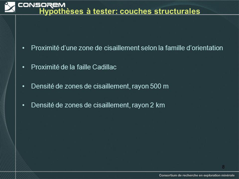 8 Hypothèses à tester: couches structurales Proximité dune zone de cisaillement selon la famille dorientation Proximité de la faille Cadillac Densité