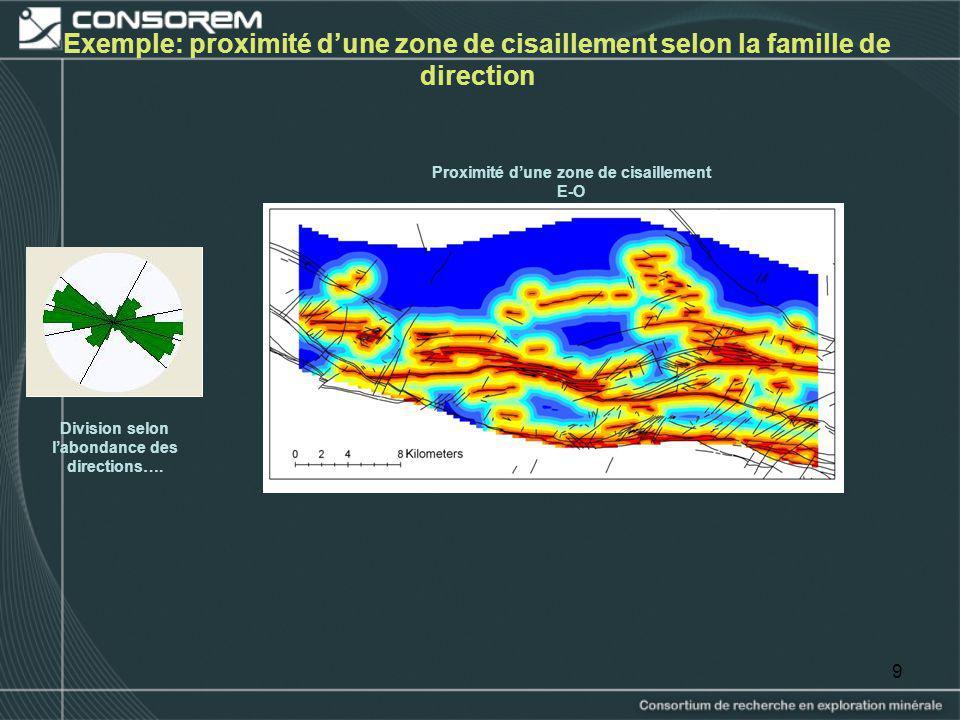 9 Exemple: proximité dune zone de cisaillement selon la famille de direction Division selon labondance des directions…. Proximité dune zone de cisaill