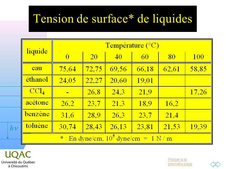 Passer à la première page v = 0 h Tension de surface* de liquides