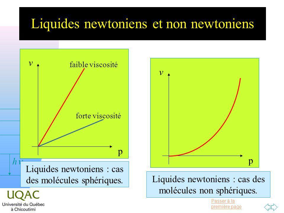 Passer à la première page v = 0 h Liquides newtoniens et non newtoniens p v faible viscosité forte viscosité Liquides newtoniens : cas des molécules sphériques.