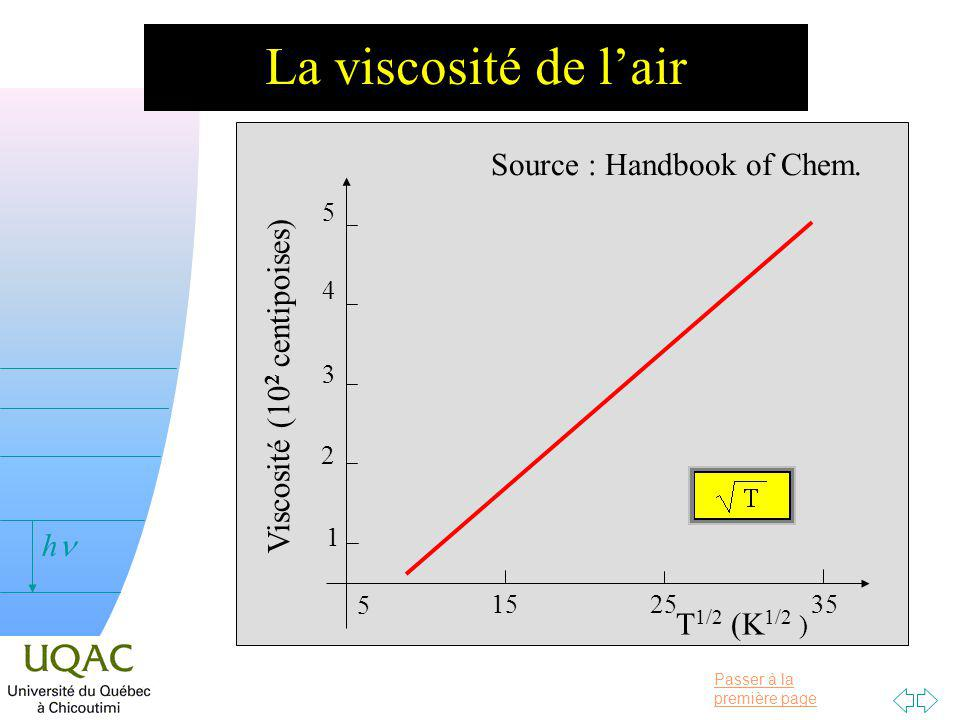 Passer à la première page v = 0 h La viscosité de lair 1 2 3 4 5 Viscosité (10 2 centipoises) Source : Handbook of Chem.