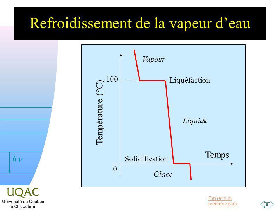 Passer à la première page v = 0 h Refroidissement de la vapeur deau Température (°C) Temps 100 0 Liquéfaction Solidification Liquide Vapeur Glace