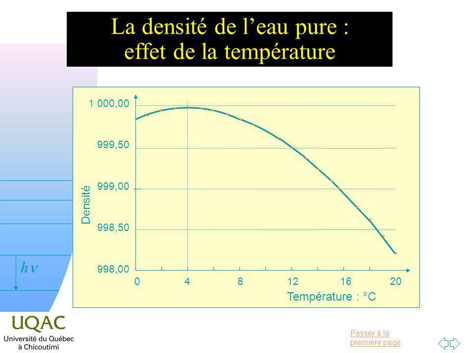 Passer à la première page v = 0 h La densité de leau pure : effet de la température 0 4 8 12 16 20 Température : °C Densité 1 000,00 999,50 999,00 998,50 998,00