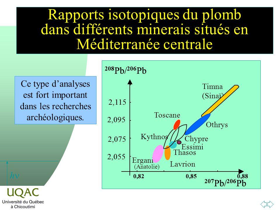 h Rapports isotopiques du plomb dans différents minerais situés en Méditerranée centrale Chypre Essimi Lavrion Thasos Kythnos 2,095 2,115 208 Pb/ 206 Pb 2,075 2,055 207 Pb/ 206 Pb 0,820,850,88 Timna (Sinaï) Othrys Toscane Ergani (Anatolie) Ce type danalyses est fort important dans les recherches archéologiques.