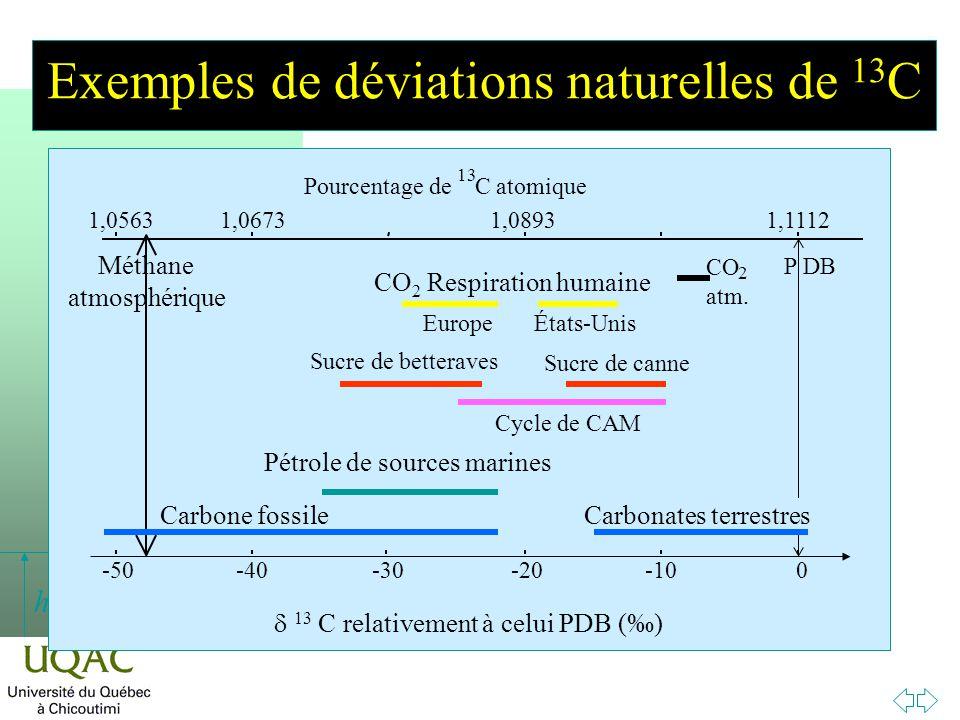h Exemples de déviations naturelles de 13 C Méthane atmosphérique PDB CO 2 atm. 1,05631,11121,08931,0673 Pourcentage de 13 Catomique -50-40-30-20-100