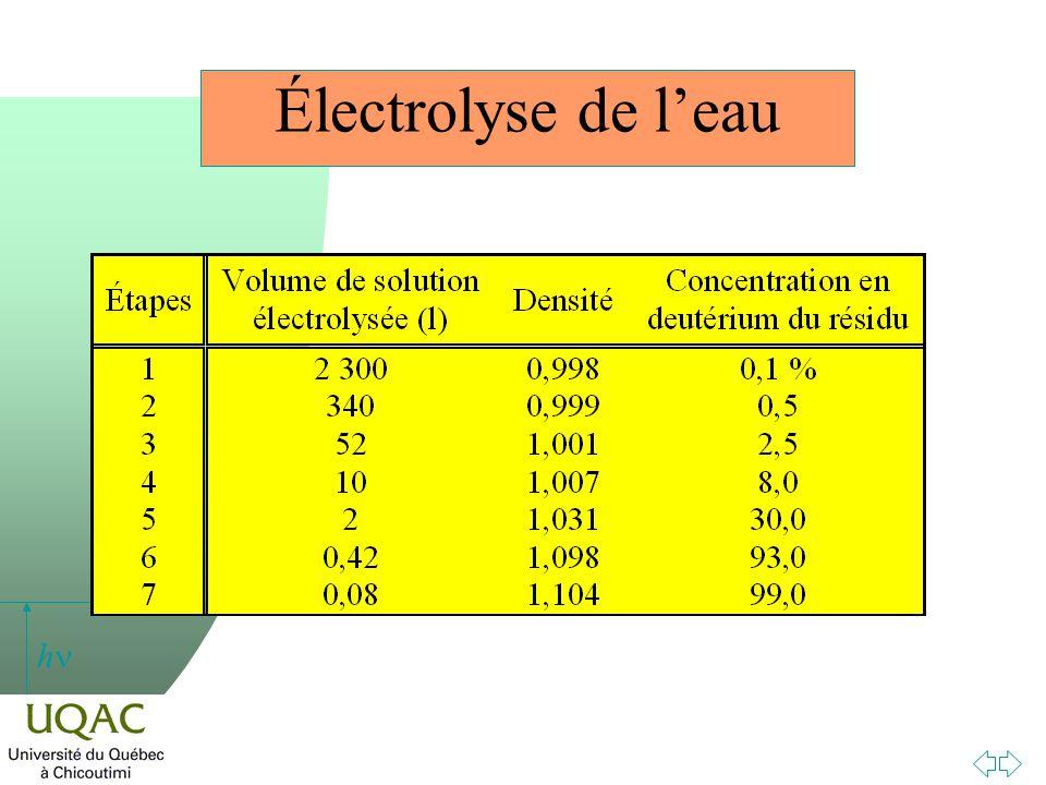 h Électrolyse de leau