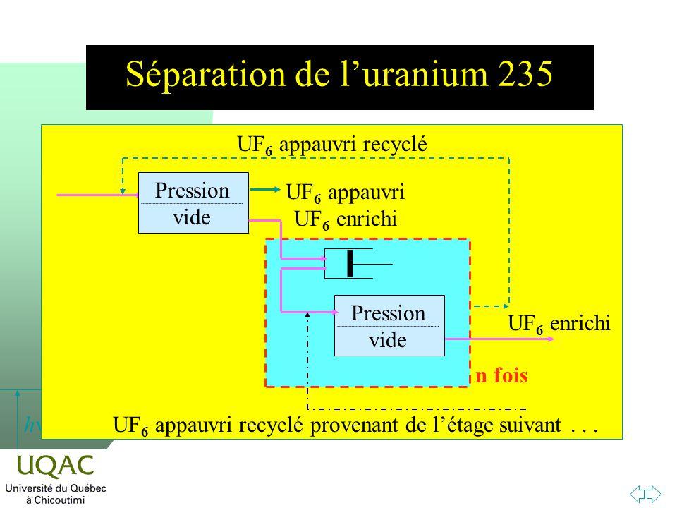 h Séparation de luranium 235 UF 6 appauvri recyclé n fois UF 6 enrichi Pression vide UF 6 appauvri UF 6 enrichi UF 6 appauvri recyclé provenant de létage suivant...