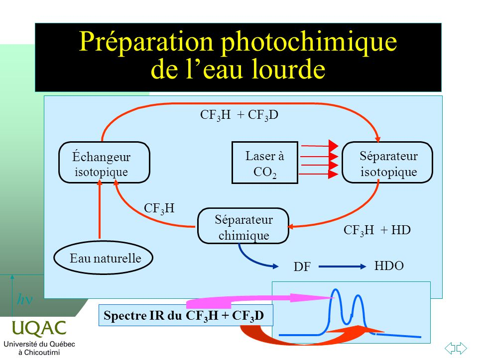 h Préparation photochimique de leau lourde Laser à CO 2 Séparateur isotopique Échangeur isotopique Eau naturelle CF 3 H CF 3 H + CF 3 D Séparateur chimique CF 3 H + HD DF HDO Spectre IR du CF 3 H + CF 3 D