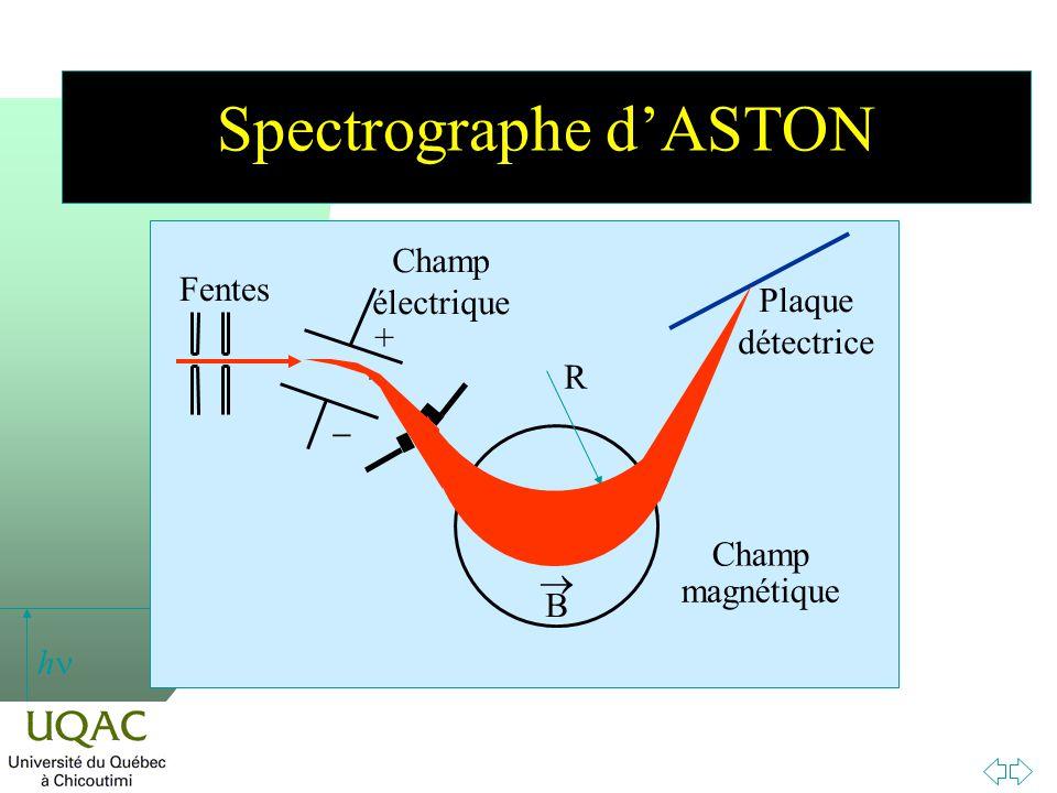 h Spectrographe dASTON Plaque détectrice Champ magnétique B Fentes Champ électrique + R