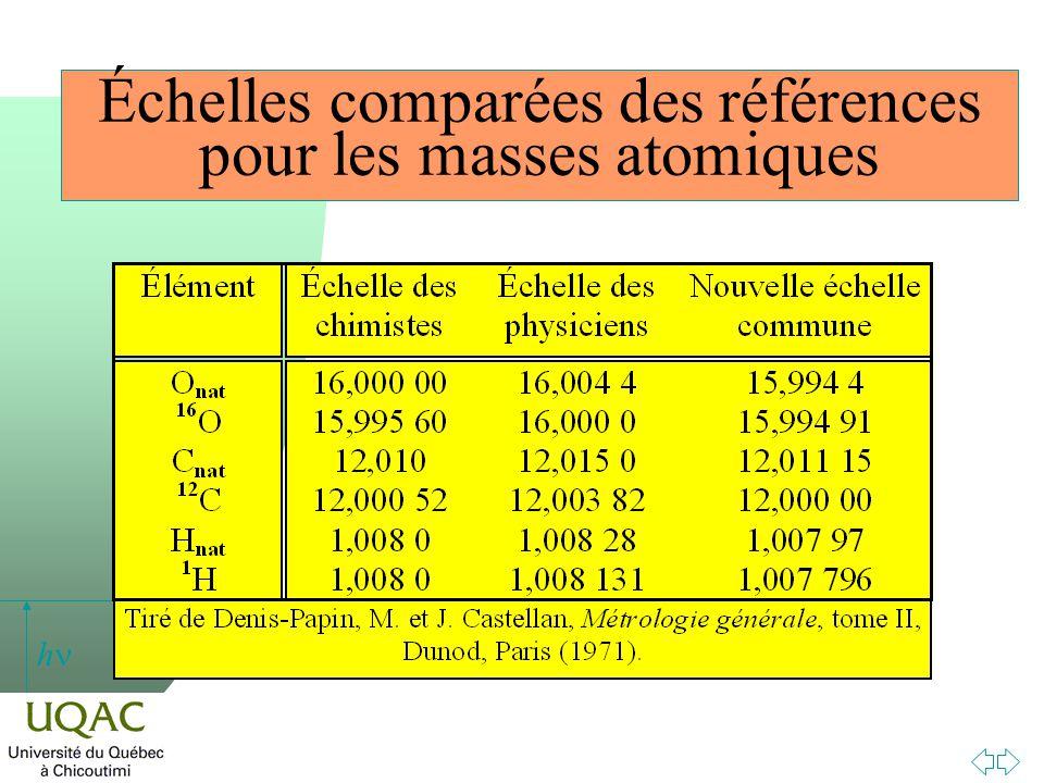 h Échelles comparées des références pour les masses atomiques