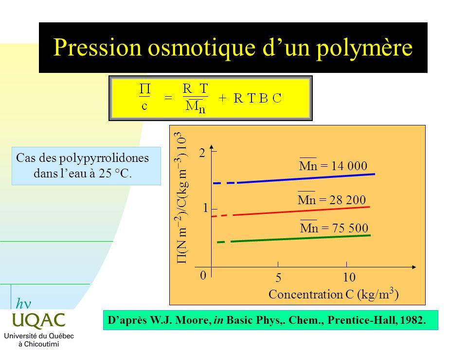 h Pression osmotique dun polymère Cas des polypyrrolidones dans leau à 25 °C. Mn = 14 000Mn = 28 200Mn = 75 500 0 5 10 1 2 (N m 2 /C(kg m 3 ) 10 3 Con