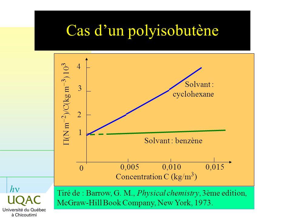 h Cas dun polyisobutène 0 0,005 0,010 Concentration C (kg/m 3 ) 0,015 Solvant : cyclohexane Tiré de : Barrow, G. M., Physical chemistry, 3ème edition,