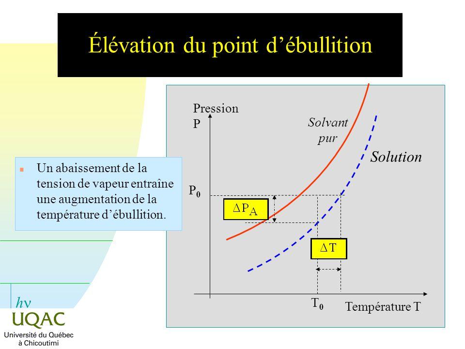 h Température T Pression P n Un abaissement de la tension de vapeur entraîne une augmentation de la température débullition. T0T0 P0P0 Solvant pur Sol