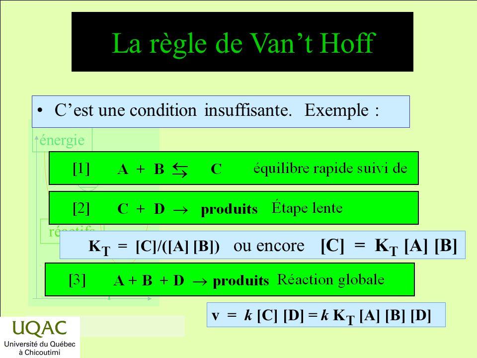 réactifs produits énergie temps Réaction globale = réaction élémentaire : La règle de Vant Hoff Condition nécessaire : –ordres partiels coefficients s