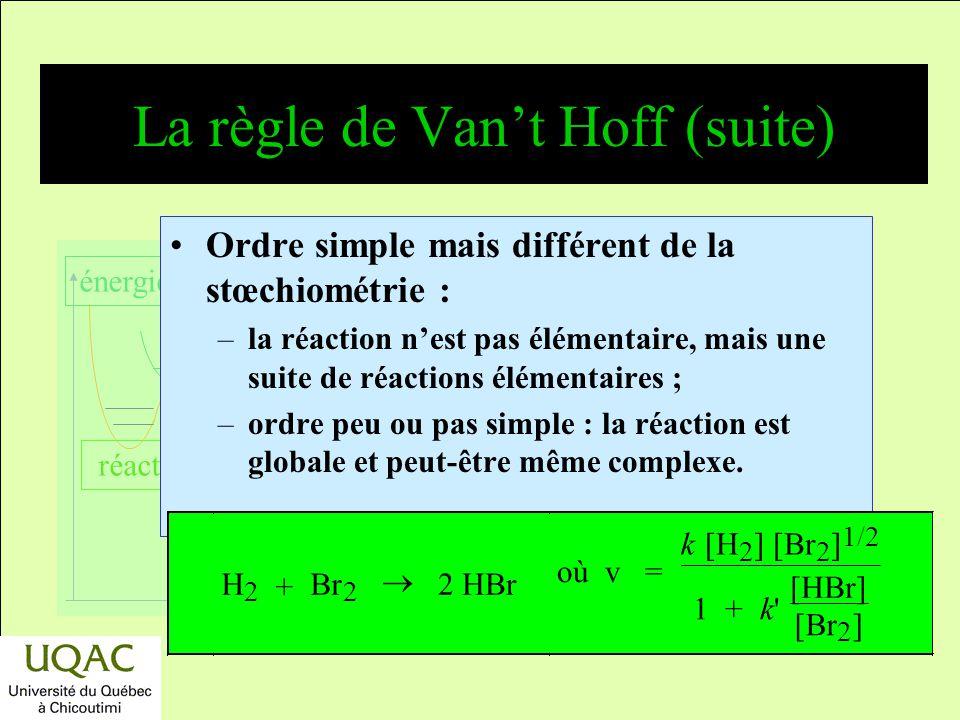 réactifs produits énergie temps La règle de Vant Hoff Cest une condition insuffisante. Exemple : v = k [C] [D] = k K T [A] [B] [D] K T = [C]/([A] [B])