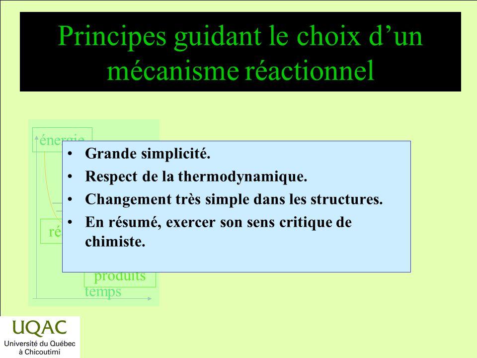 réactifs produits énergie temps La règle de Vant Hoff (suite) Ordre simple mais différent de la stœchiométrie : –la réaction nest pas élémentaire, mai