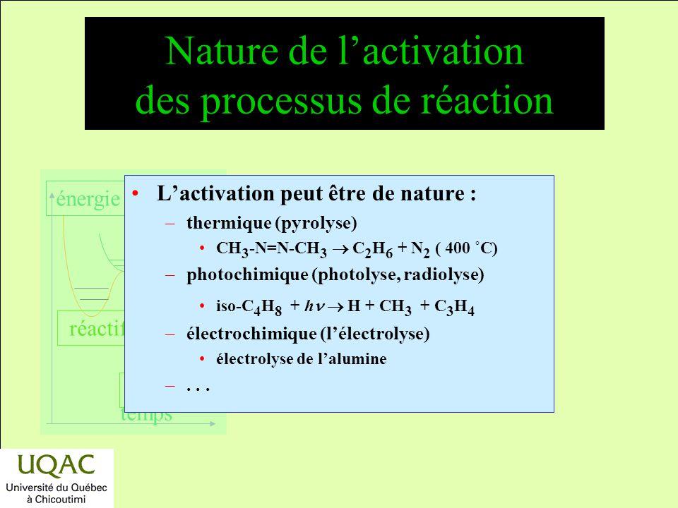 réactifs produits énergie temps Principes guidant le choix dun mécanisme réactionnel Grande simplicité. Respect de la thermodynamique. Changement très